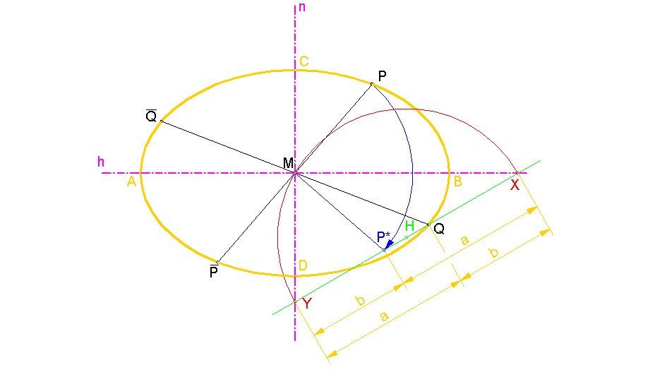 darstellende geometrie ellipse